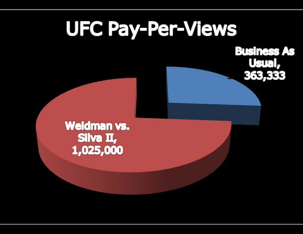 Pie Chart of UFC Pay-Per-Views