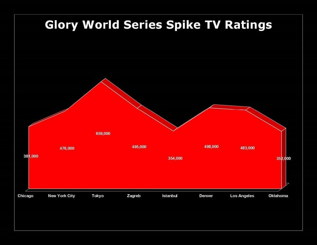 GWS TV Ratings